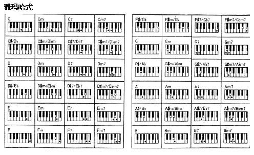 展开全部 这是和弦标记.图片