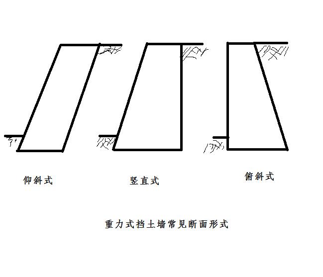 重力式挡土墙正面图,侧面图,剖面图是怎么样的,有图例图片
