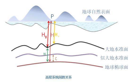 黄海高程系的基准系统