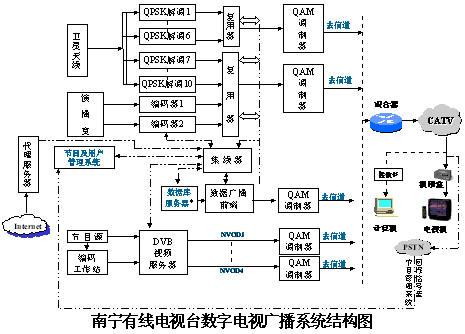 数字系统的数字电路分类