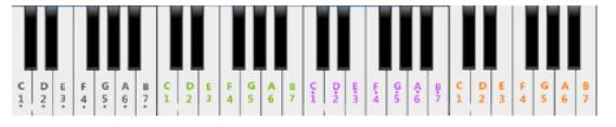 电子琴上的黑白键是按十二平均律划分的.图片