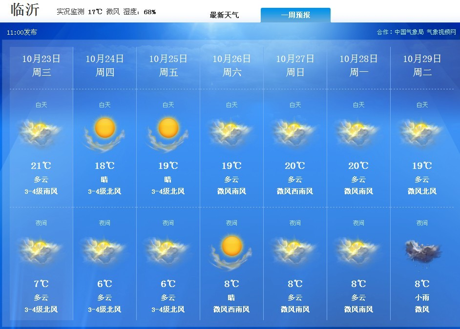 临沂未来一周天气