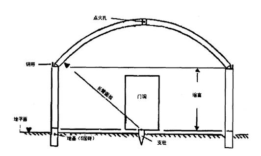 常见木炭加工烧制的方法:   1,普通木炭砖窑   木炭砖窑是最常见的