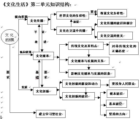 求单元知识v单元三第二,四高中的高中结构图qaq政治数学学走不图片