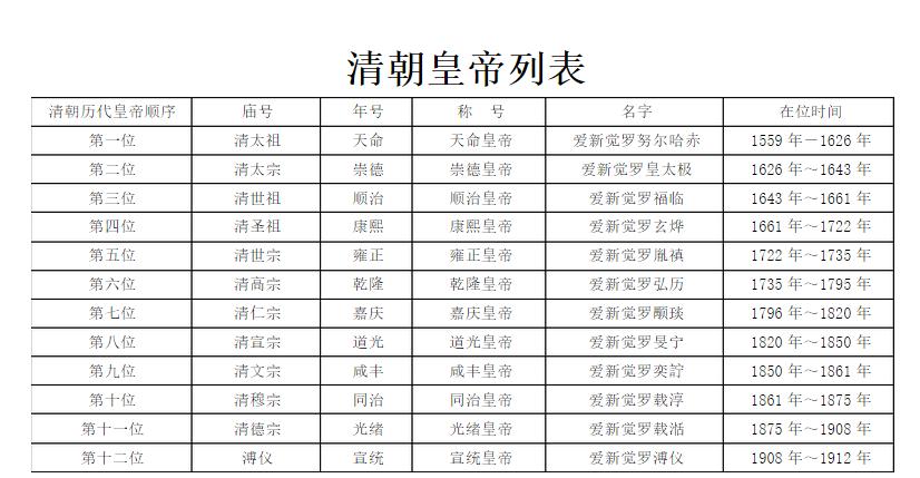 清朝历代皇帝顺序