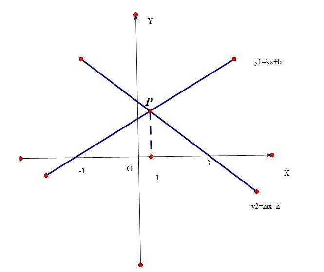 如何�9b�9n���y�n�K_如图,直线y1=kx b,y2=mx n相交于p点.