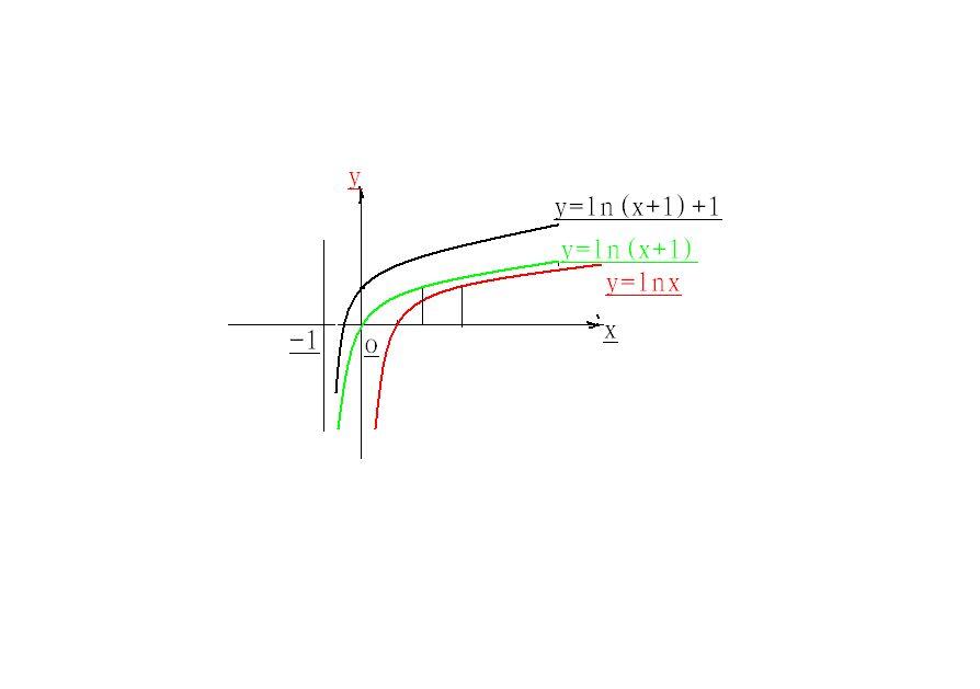 y_求y=ln(x 1) 1的图像,求图片
