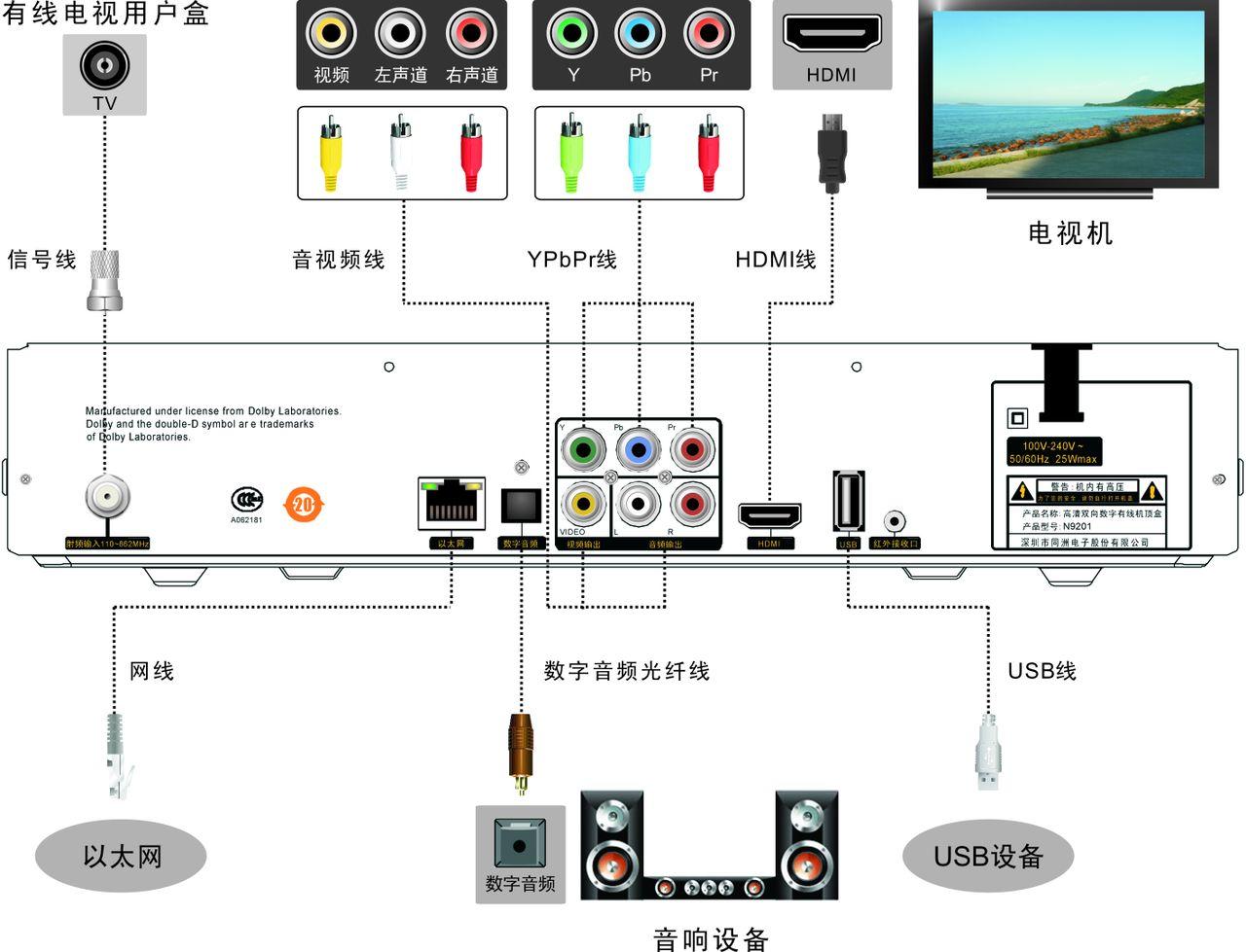 数字影音制作步骤
