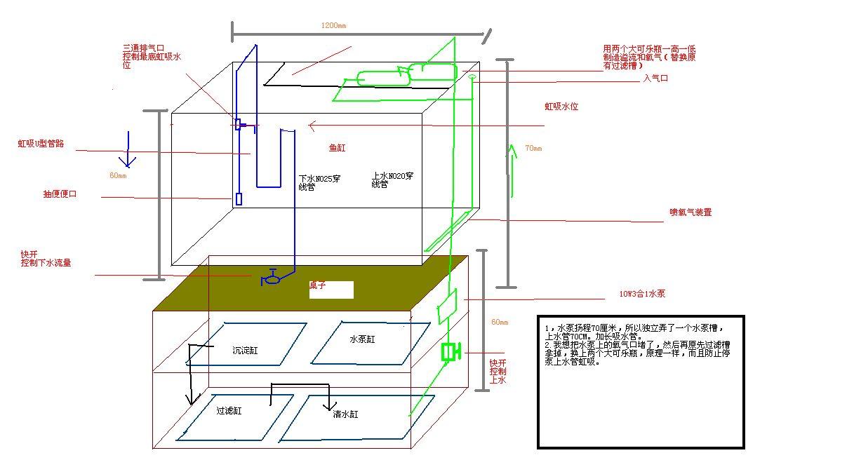 1米2成品鱼缸改底虑设计图求指点,不开孔.这样行吗,水泵10w.
