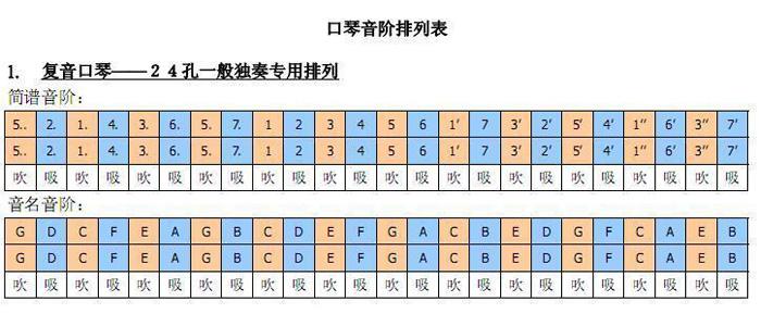 24孔口琴简谱中(1)(2)(3)(5)(6)在哪?怎么找图片