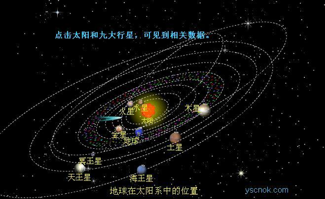 求图形,以地球为中心的太阳系所以星体的运行轨迹.