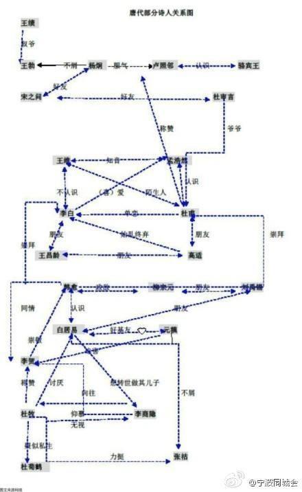 唐朝的诗人的关系,唐代诗人基情关系图,宋代有哪些图片