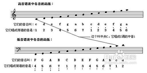 五线谱的七个音符分别在几线几间?