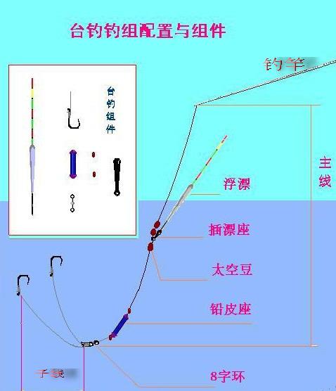 立式鱼漂的绑法图解