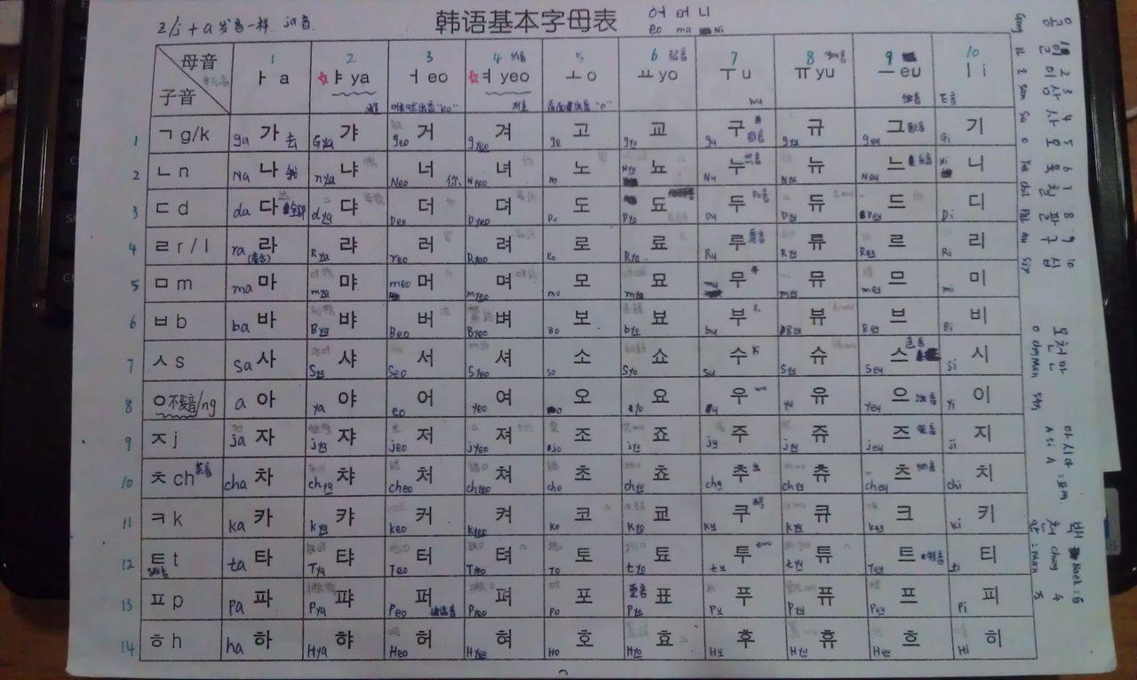 韩语基本字母发音表的书写记法!