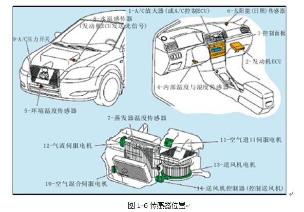 自动控制系统原理是根据各传感器检测到车内的温度,蒸发器温度