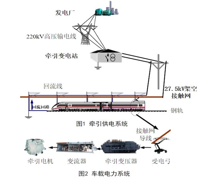 5kv的电压,然后通过高压电缆把牵引变电所的电能输送到接触网上,高速