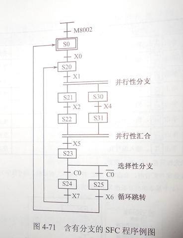 我有更好的答案 用梯形图实现功能表图的程序设计方法 用起停保电路