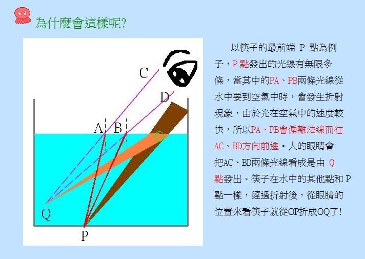 为什么筷子在水里看上去市折断的呢?图片