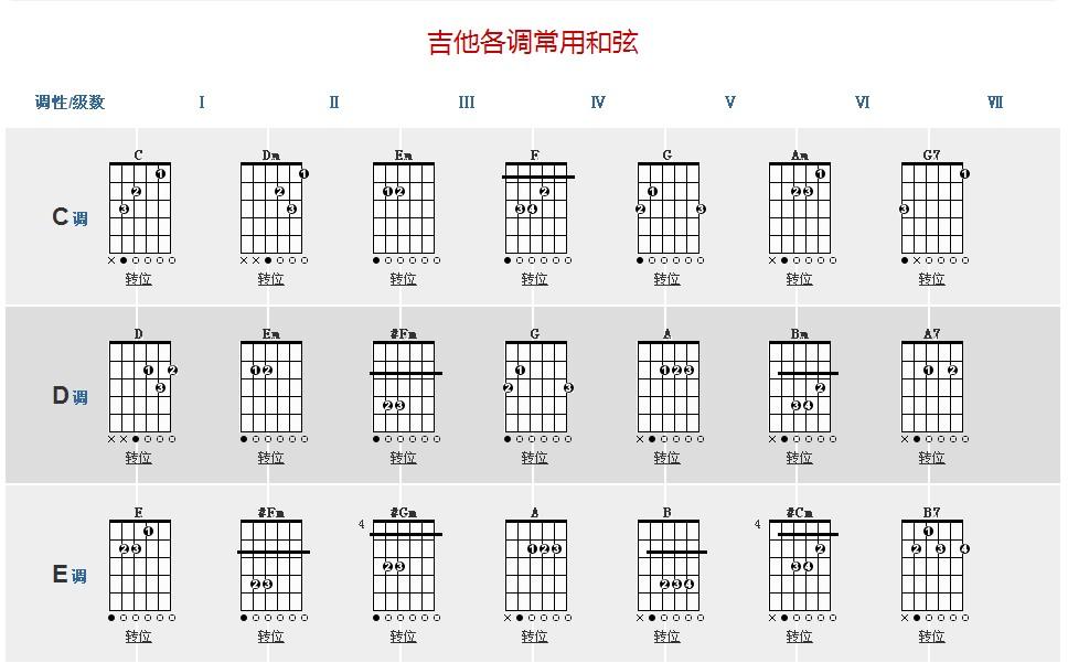 吉他的指法图解