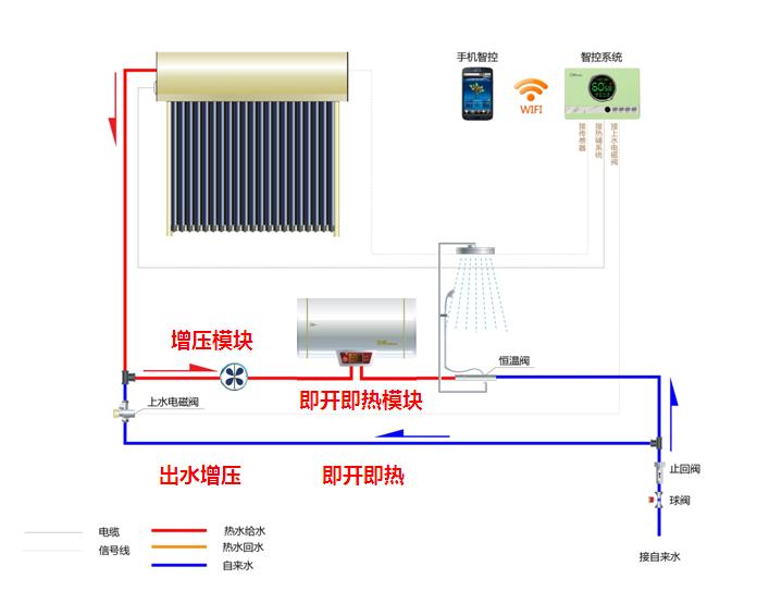 求电热水器与太阳能热水器串联安装的水路,关键是在哪里装什么阀门?图片