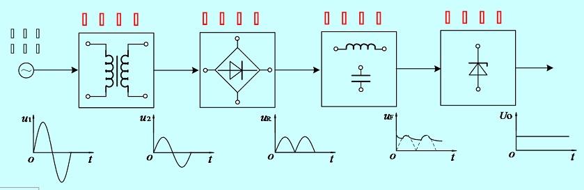 直流稳压电路的结构是什么?