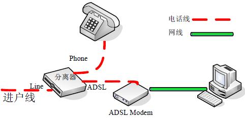 通过电话线上网的方式是adsl,需要用adsl调制解调器(俗称