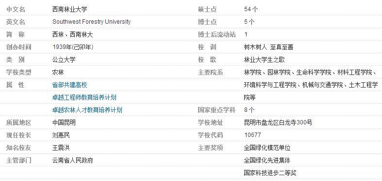 邮编_昆明市盘龙区白龙村那儿西南林学院的邮编是多少呢