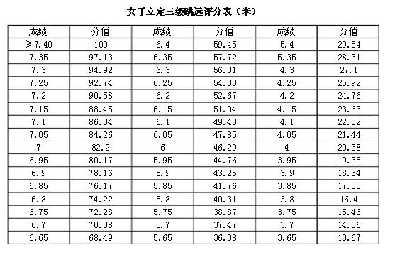 立定三级跳场地画法_升高中立定三级跳跳评分标准?