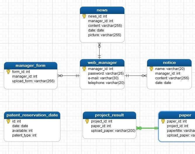 数据库 关系图 e-r图 软件