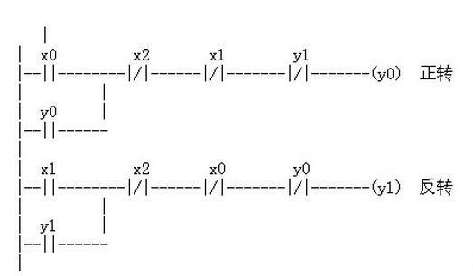 求plc对电动机自动往返循环控制线路梯形图.i/o地址和
