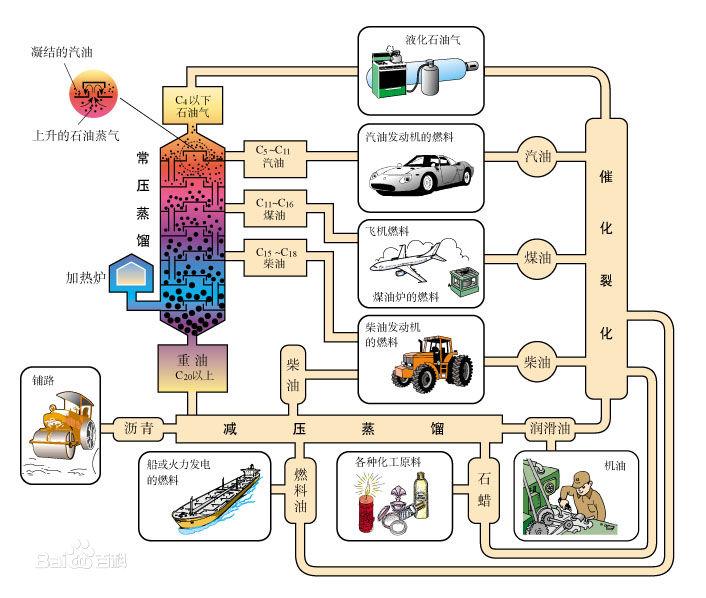 石油提炼_石油能提炼出哪些东西出来,提炼的过程是什么?