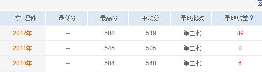 枣庄学院去年的录取分数线是多少啊?