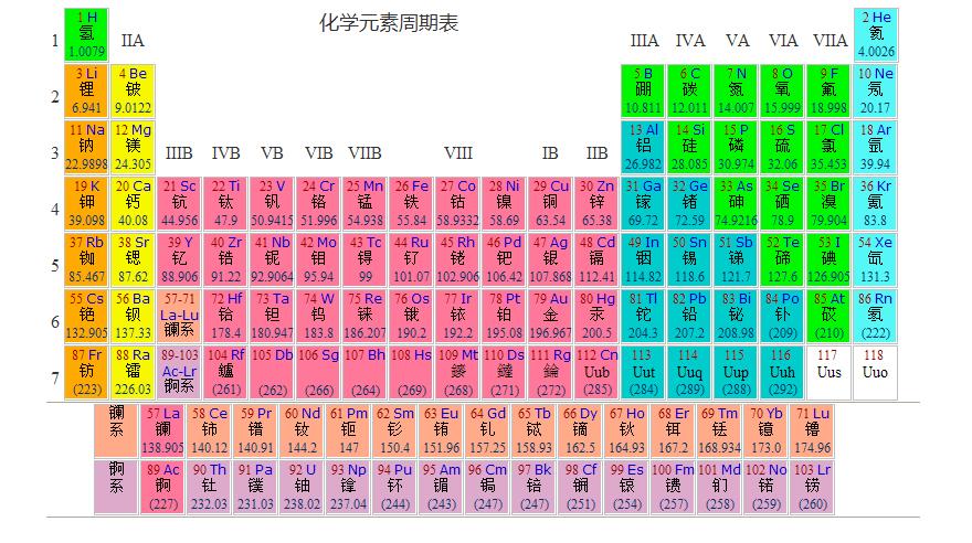 求初三要背的化学元素周期表的前36个化学元素
