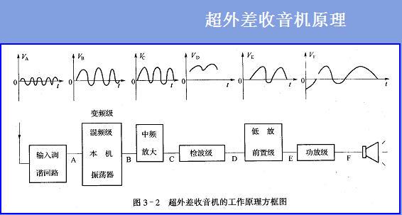 怎么画电子电路的流程图和波形图,而且像图片上显示的