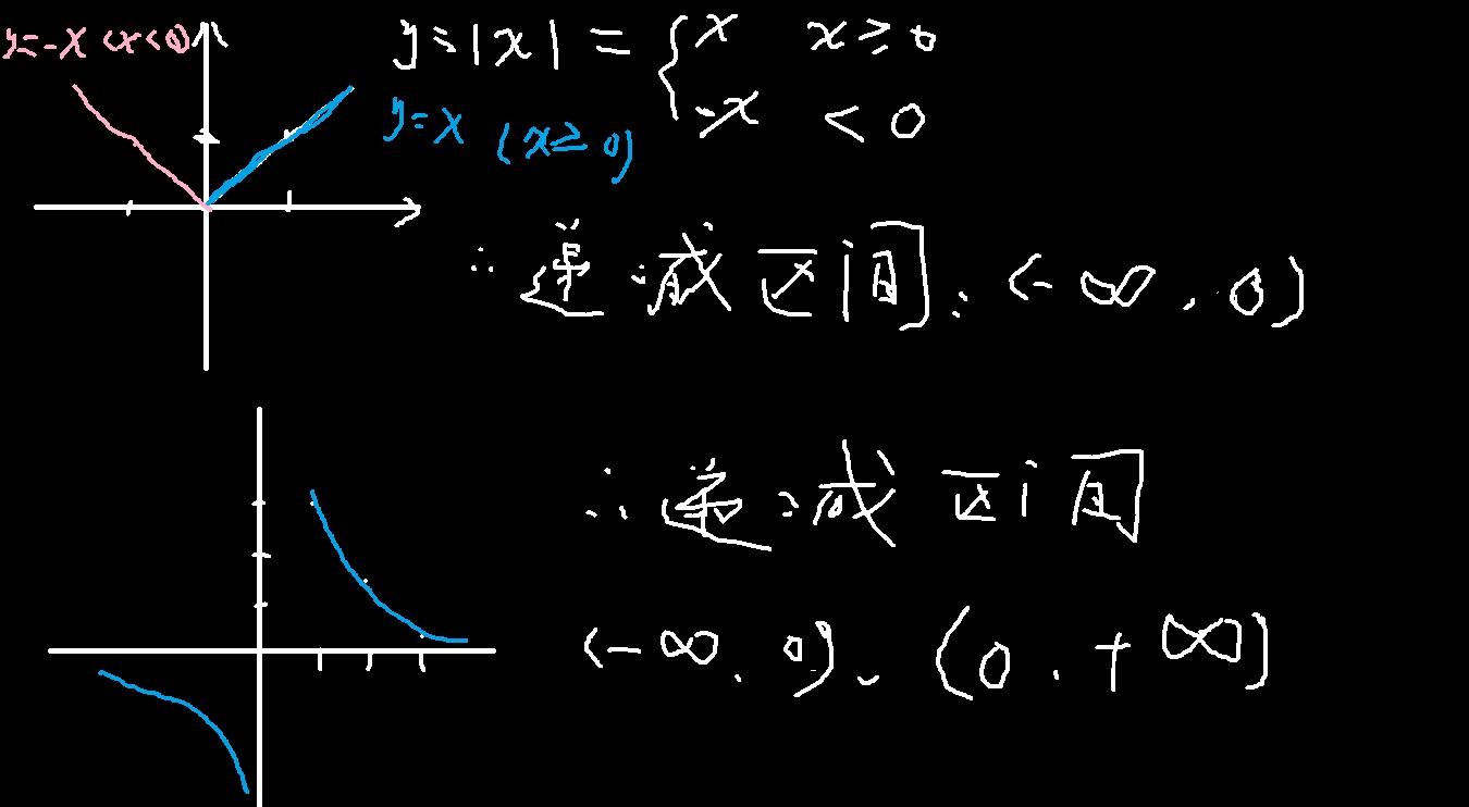 电路函数波形图