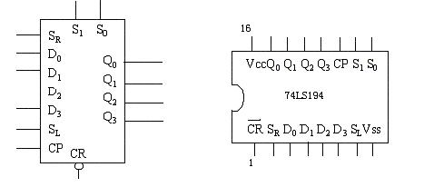 一,74ls194是一个4位双向移位寄存器,最高时钟脉冲为36mhz,其逻辑