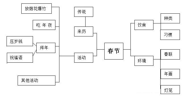 下面是一个以春节为主题的活动网络图图片