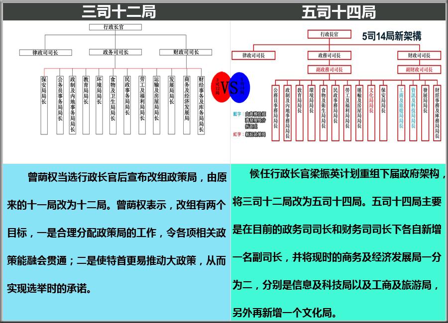 """香港特别行政区的""""三司十二局""""中的十二局指的各是什么局"""