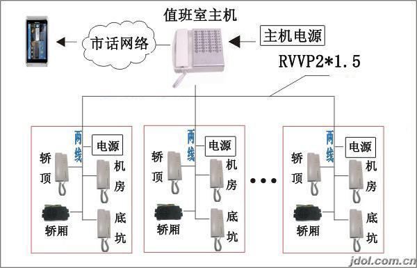 展开全部 电梯五方通话是指电梯对讲系统中管理中心主机,电梯轿厢