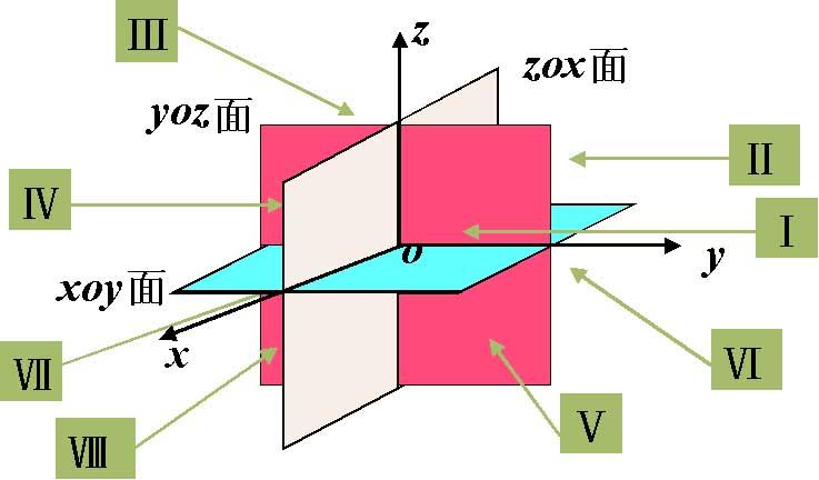 如何用3个无限大的的平面把一个立体正方形分成8部分.