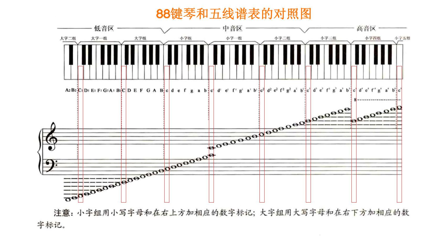 钢琴五线谱高音部分do从下加一线开始,那低音部分do是