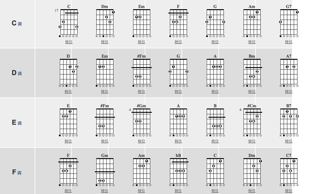 吉他扫弦弹和弦的时候,右手扫时,是6根弦都要弹到的吗图片