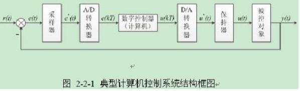 另一方面,计算机输出的离散数字量也必须经过d/a转换器和保持器形成