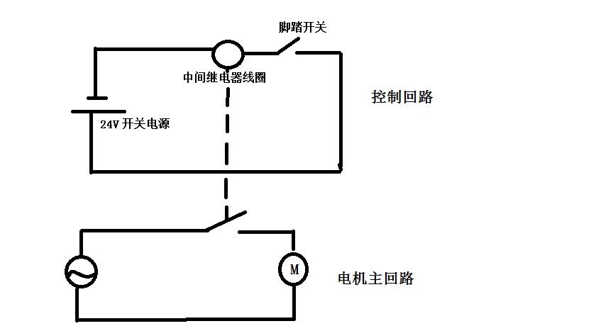 将中间继电器,脚踏开关和24v电源串联起来, 然后将电机接在继电器的