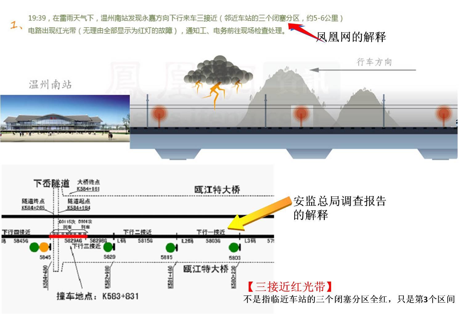 动车事故调查报告_723动车事故调查报告存在疑问(2)