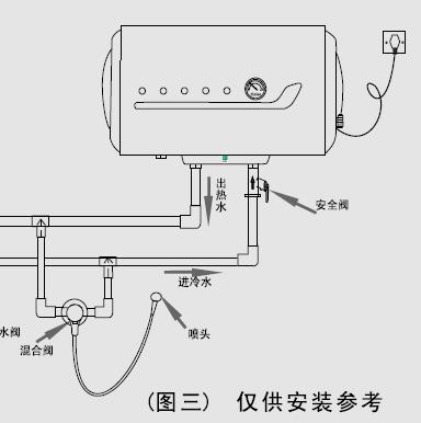高手请进:海尔电热水器fcd-jthc50-Ⅲ(t)打开哪个阀是