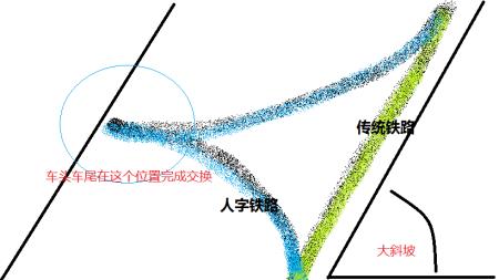 詹天佑设计的人字型铁路的画法图片
