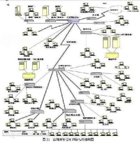 为克服这种网络拓扑结构的脆弱,每个端点除与一个环相连外,还连接到备