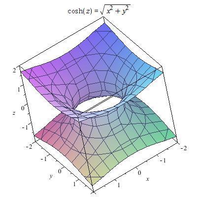 南京装仺+���XZ�X_cosh(z)=sqrt(x^2 y^2)图像用maple如何显示